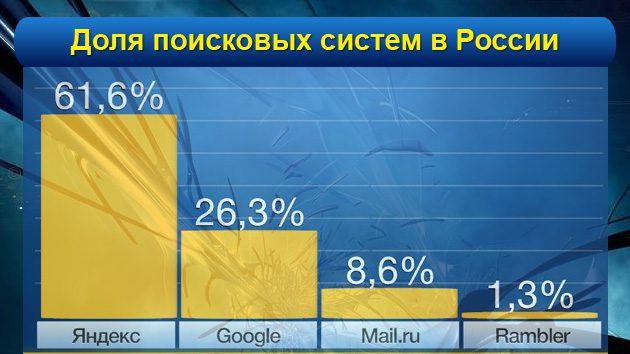 рейтинг поиска россии
